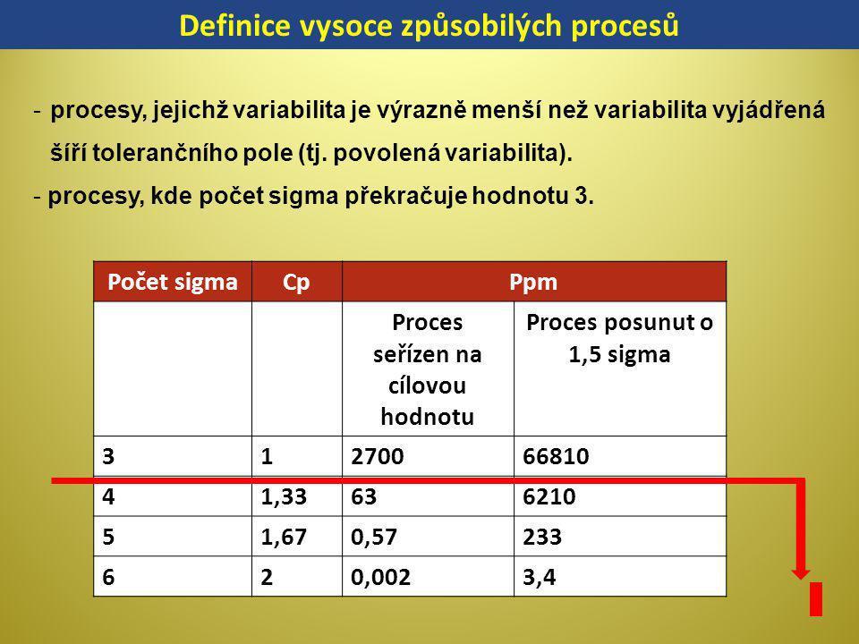 Počet sigmaCpPpm Proces seřízen na cílovou hodnotu Proces posunut o 1,5 sigma 31270066810 41,33636210 51,670,57233 620,0023,4 -procesy, jejichž variab