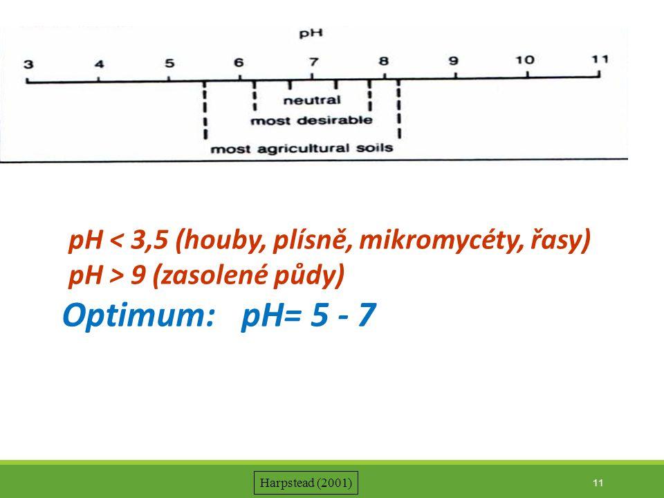 pH < 3,5 (houby, plísně, mikromycéty, řasy) pH > 9 (zasolené půdy) Optimum: pH= 5 - 7 11 Harpstead (2001)
