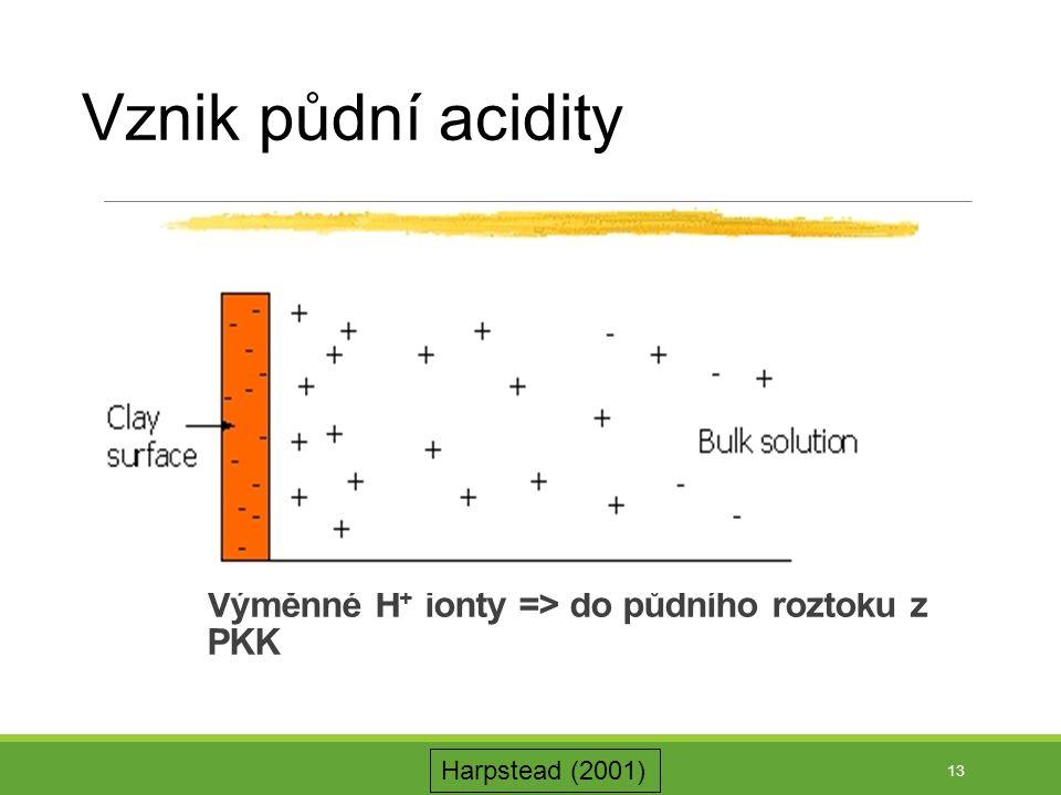 Výměnné H + ionty => do půdního roztoku z PKK 13 Vznik půdní acidity Harpstead (2001)