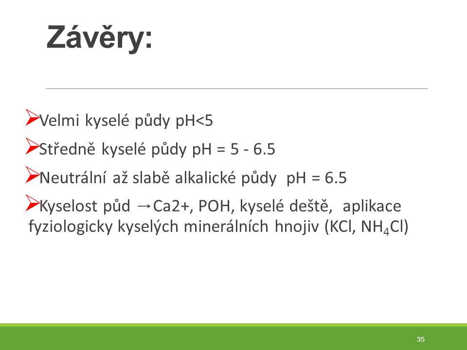 Závěry:  Velmi kyselé půdy pH<5  Středně kyselé půdy pH = 5 - 6.5  Neutrální až slabě alkalické půdy pH = 6.5  Kyselost půd → Ca2+, POH, kyselé deště, aplikace fyziologicky kyselých minerálních hnojiv (KCl, NH 4 Cl) 35
