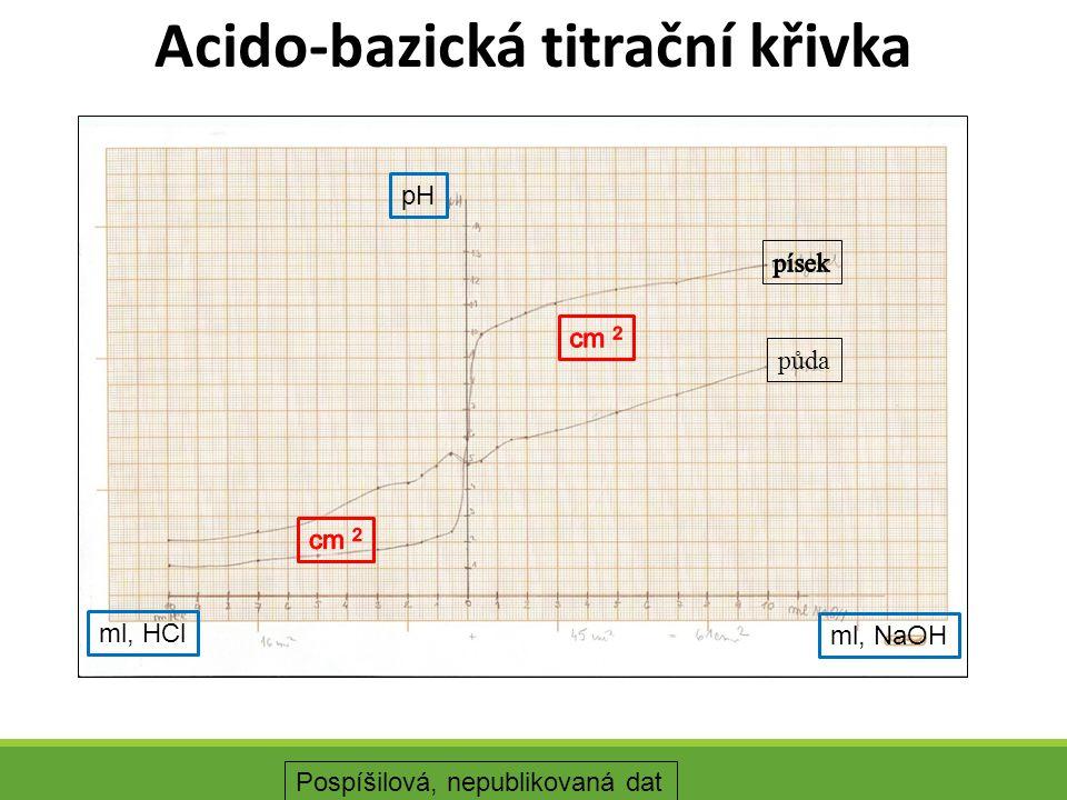 Acido-bazická titrační křivka půda ml, HCl ml, NaOH pH Pospíšilová, nepublikovaná dat