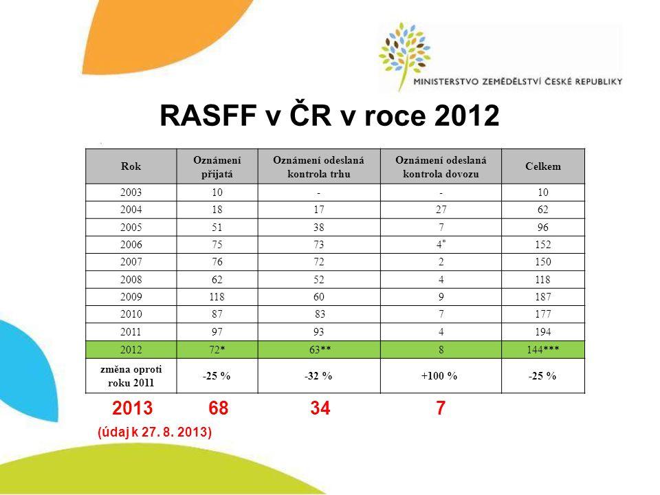 RASFF v ČR v roce 2012 2013 68 34 7 (údaj k 27. 8. 2013) Rok Oznámení přijatá Oznámení odeslaná kontrola trhu Oznámení odeslaná kontrola dovozu Celkem