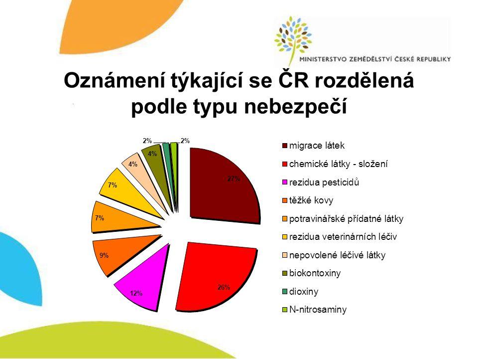 Oznámení týkající se ČR rozdělená podle typu nebezpečí