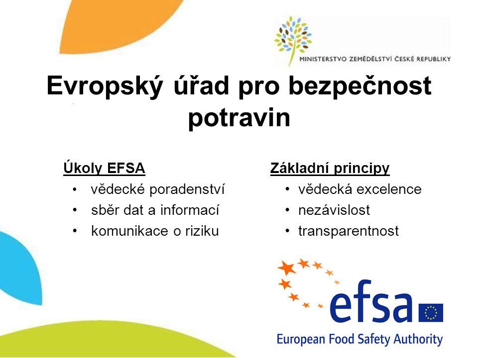 Evropský úřad pro bezpečnost potravin Úkoly EFSA vědecké poradenství sběr dat a informací komunikace o riziku Základní principy vědecká excelence nezá