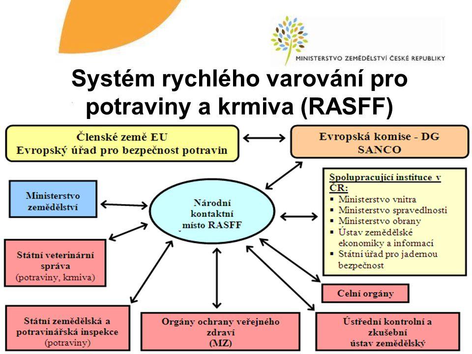 Systém rychlého varování pro potraviny a krmiva (RASFF)