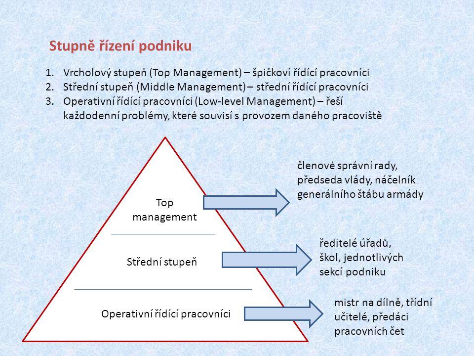 Stupně řízení podniku 1.Vrcholový stupeň (Top Management) – špičkoví řídící pracovníci 2.Střední stupeň (Middle Management) – střední řídící pracovníci 3.Operativní řídící pracovníci (Low-level Management) – řeší každodenní problémy, které souvisí s provozem daného pracoviště Operativní řídící pracovníci Střední stupeň Top management členové správní rady, předseda vlády, náčelník generálního štábu armády ředitelé úřadů, škol, jednotlivých sekcí podniku mistr na dílně, třídní učitelé, předáci pracovních čet