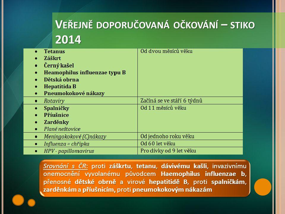 V EŘEJNĚ DOPORUČOVANÁ OČKOVÁNÍ – STIKO 2014 Srovnání s ČR: proti záškrtu, tetanu, dávivému kašli, invazivnímu onemocnění vyvolanému původcem Haemophil
