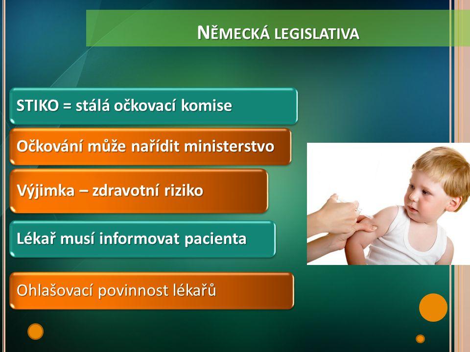 N ĚMECKÁ LEGISLATIVA Náhrada škody Stačí pravděpodobnost příčinné souvislosti U doporučených očkování, vyplácí stát + nárok na příplatek + vyrovnávací renta Zdravotní a ekonomický následek reakce na očkování, který překračuje obvyklou míru Také zdravotní pomůcky Imateriální újma se nehradí Odpovědnost lékaře a farmaceutické společnosti