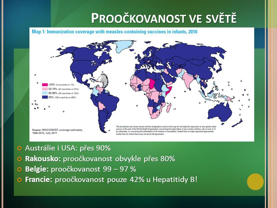 P ROOČKOVANOST VE SVĚTĚ Austrálie i USA: přes 90% Rakousko: proočkovanost obvykle přes 80% Belgie: proočkovanost 99 – 97 % Francie: proočkovanost pouz