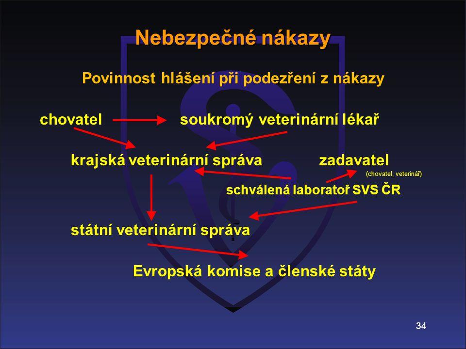 34 Povinnost hlášení při podezření z nákazy chovatel soukromý veterinární lékař krajská veterinární správazadavatel (chovatel, veterinář) schválená laboratoř SVS ČR státní veterinární správa Evropská komise a členské státy Nebezpečné nákazy