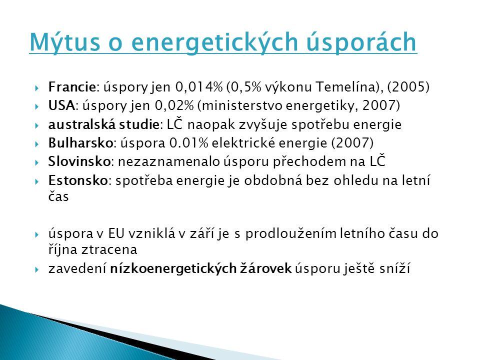  Francie: úspory jen 0,014% (0,5% výkonu Temelína), (2005)  USA: úspory jen 0,02% (ministerstvo energetiky, 2007)  australská studie: LČ naopak zvyšuje spotřebu energie  Bulharsko: úspora 0.01% elektrické energie (2007)  Slovinsko: nezaznamenalo úsporu přechodem na LČ  Estonsko: spotřeba energie je obdobná bez ohledu na letní čas  úspora v EU vzniklá v září je s prodloužením letního času do října ztracena  zavedení nízkoenergetických žárovek úsporu ještě sníží Mýtus o energetických úsporách