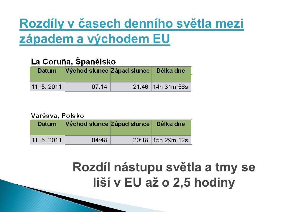 Rozdíly v časech denního světla mezi západem a východem EU Rozdíl nástupu světla a tmy se liší v EU až o 2,5 hodiny