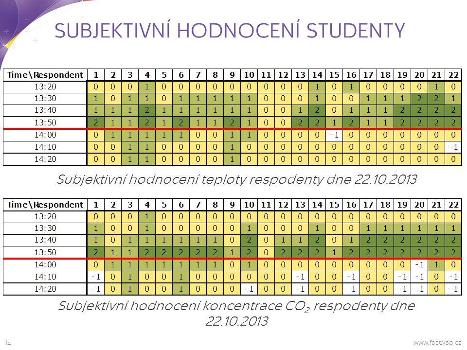 14 www.fast.vsb.cz SUBJEKTIVNÍ HODNOCENÍ STUDENTY Subjektivní hodnocení teploty respodenty dne 22.10.2013 Subjektivní hodnocení koncentrace CO 2 respodenty dne 22.10.2013