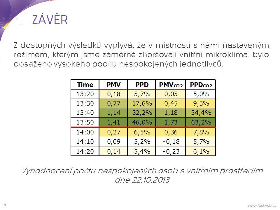 17 www.fast.vsb.cz ZÁVĚR Vyhodnocení počtu nespokojených osob s vnitřním prostředím dne 22.10.2013 Z dostupných výsledků vyplývá, že v místnosti s námi nastaveným režimem, kterým jsme záměrně zhoršovali vnitřní mikroklima, bylo dosaženo vysokého podílu nespokojených jednotlivců.