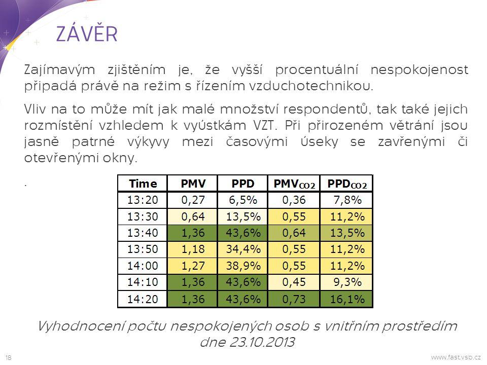 18 www.fast.vsb.cz ZÁVĚR Vyhodnocení počtu nespokojených osob s vnitřním prostředím dne 23.10.2013 Zajímavým zjištěním je, že vyšší procentuální nespokojenost připadá právě na režim s řízením vzduchotechnikou.