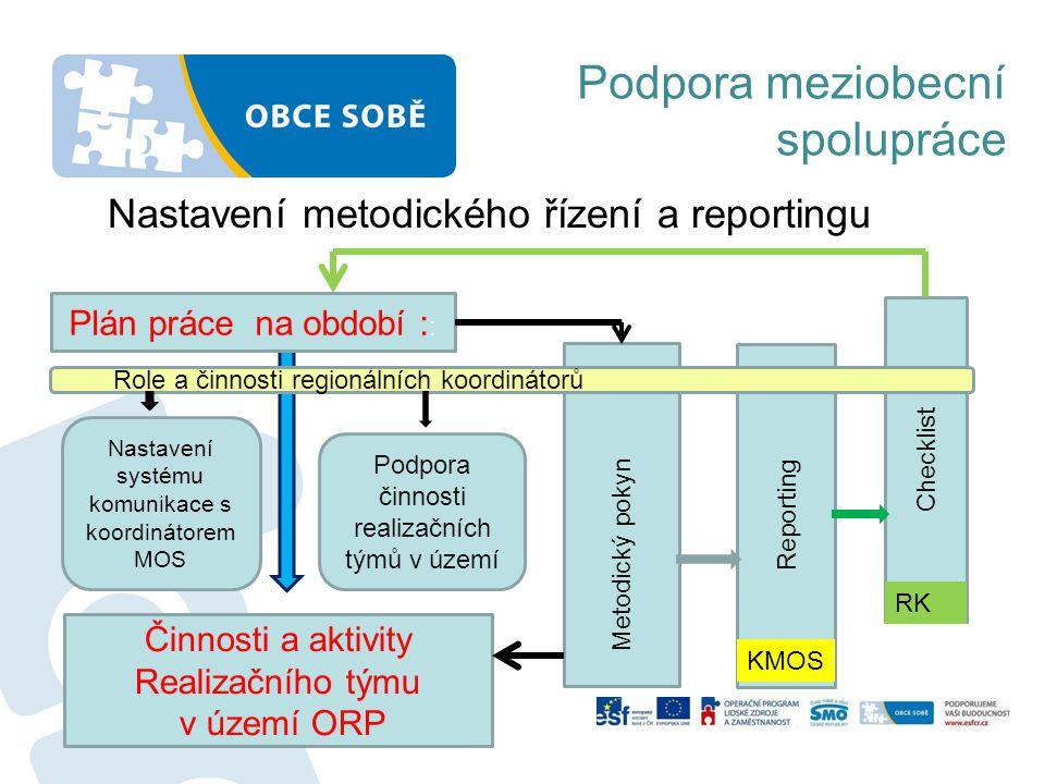 Checklist Reporting Metodický pokyn Podpora meziobecní spolupráce Nastavení metodického řízení a reportingu Plán práce na období : : Role a činnosti r