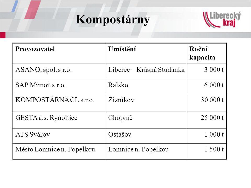 Kompostárny ProvozovatelUmístěníRoční kapacita ASANO, spol. s r.o.Liberec – Krásná Studánka3 000 t SAP Mimoň s.r.o.Ralsko6 000 t KOMPOSTÁRNA CL s.r.o.