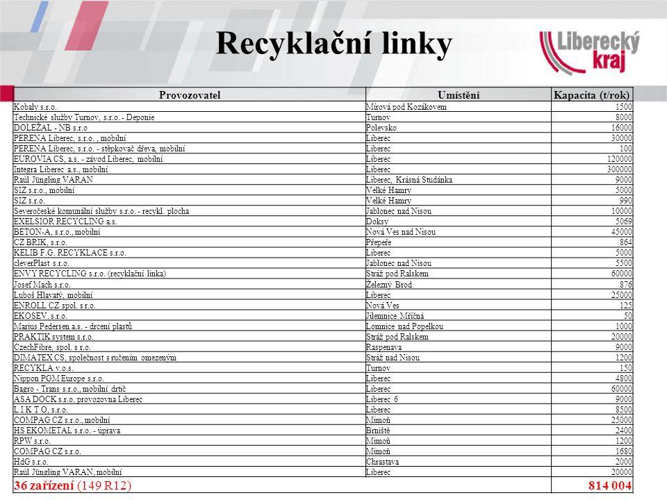 Recyklační linky ProvozovatelUmístěníKapacita (t/rok) Kobaly s.r.o.Mírová pod Kozákovem1500 Technické služby Turnov, s.r.o. - DeponieTurnov8000 DOLEŽA