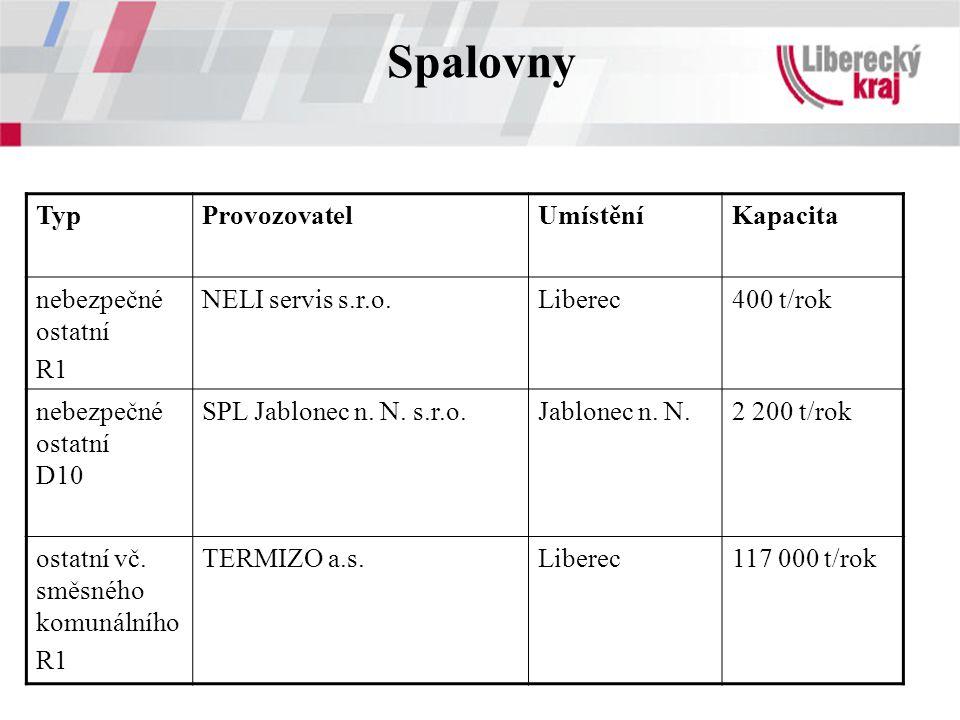 Spalovny TypProvozovatelUmístěníKapacita nebezpečné ostatní R1 NELI servis s.r.o.Liberec400 t/rok nebezpečné ostatní D10 SPL Jablonec n. N. s.r.o.Jabl