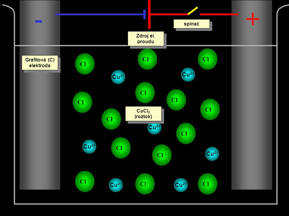 Cu 2+ Cl - -+ spínač Zdroj el. proudu Grafitová (C) elektroda CuCl 2 (roztok)