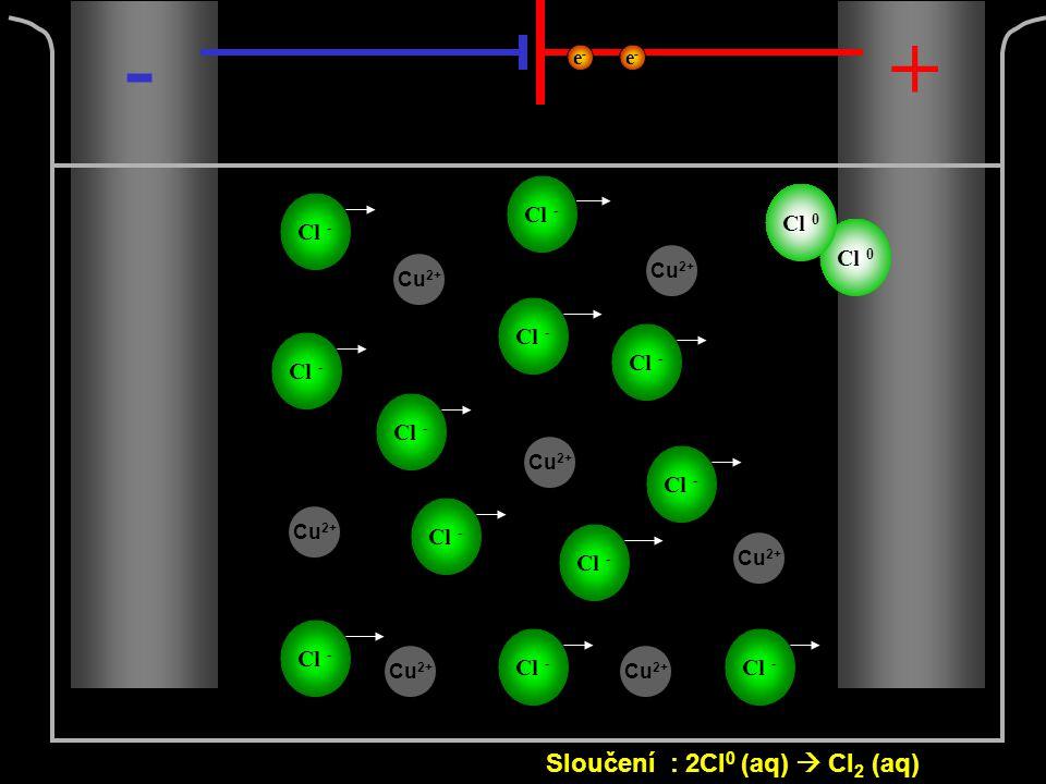 Cl - -+ Cl 0 Sloučení : 2Cl 0 (aq)  Cl 2 (aq) e-e- e-e- Cu 2+