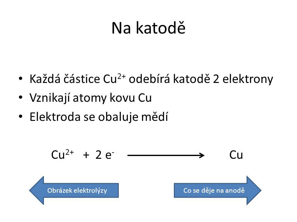 Na katodě Každá částice Cu 2+ odebírá katodě 2 elektrony Vznikají atomy kovu Cu Elektroda se obaluje mědí Cu 2+ + 2 e - Cu Obrázek elektrolýzyCo se děje na anodě