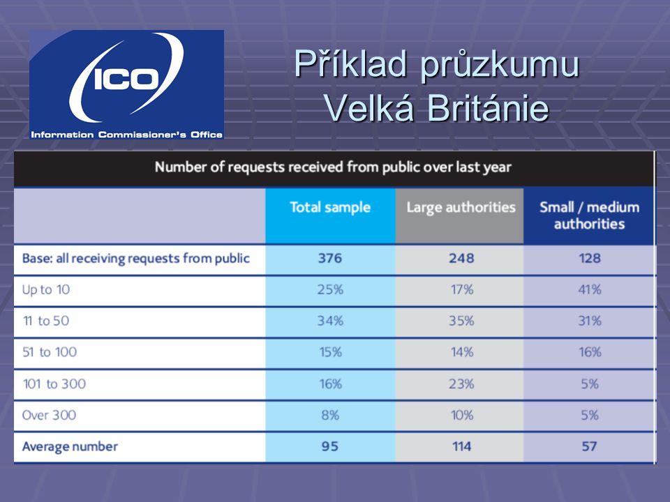 Příklad průzkumu Velká Británie – 42 monitorovaných ústředních orgánů