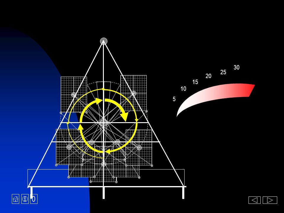 Synchronizace fází Vibrace konstrukce Zatížení komponent