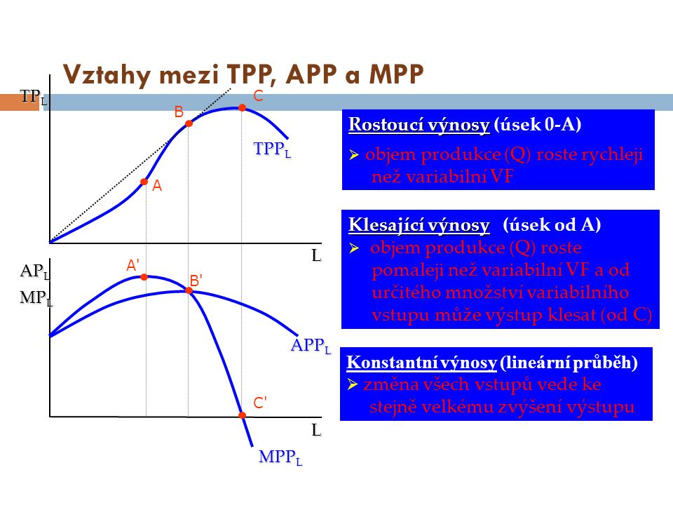 Vztahy mezi TPP, APP a MPP A A'A' B'B' B C C'C' L L TP L MP L AP L MPP L APP L TPP L Rostoucí výnosy Rostoucí výnosy (úsek 0-A)  objem produkce (Q) r