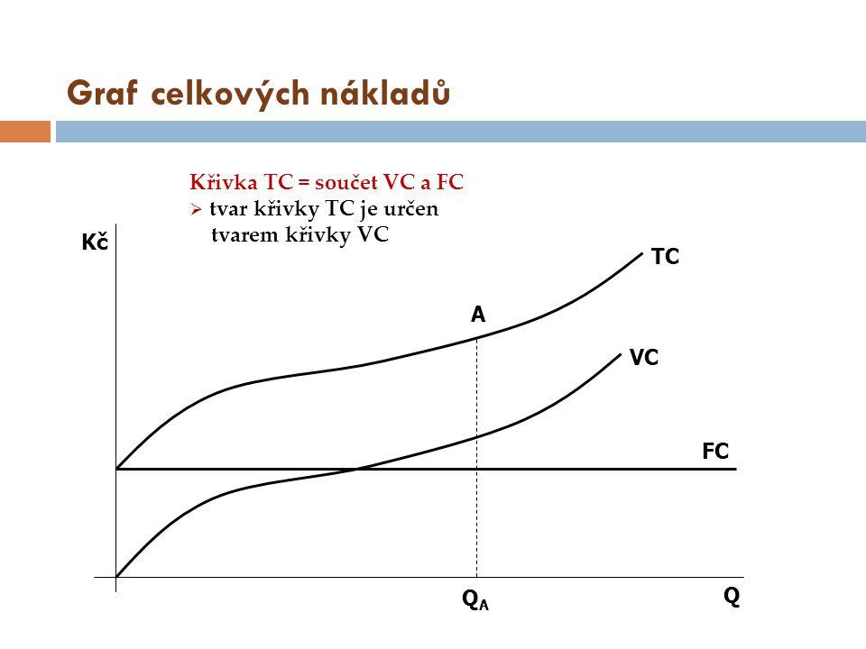 Graf celkových nákladů Q A QAQA FC VC TC Kč Křivka TC = součet VC a FC  tvar křivky TC je určen tvarem křivky VC