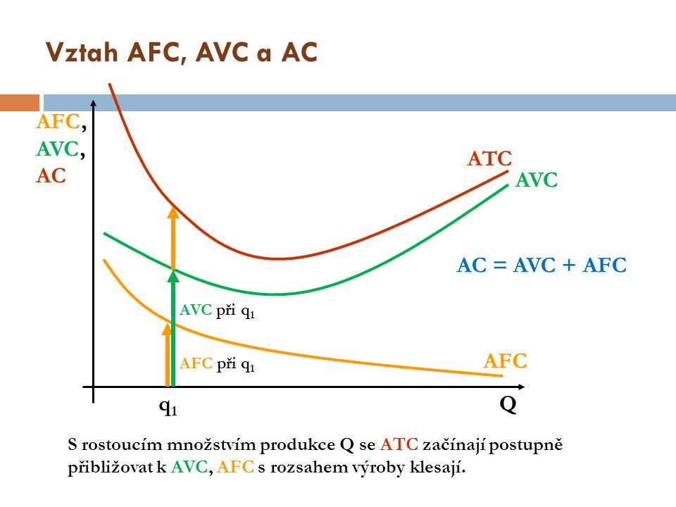 Vztah AFC, AVC a AC Q AFC, AVC, AC AFC AVC q1q1 AFC při q 1 AVC při q 1 ATC AC = AVC + AFC S rostoucím množstvím produkce Q se ATC začínají postupně p