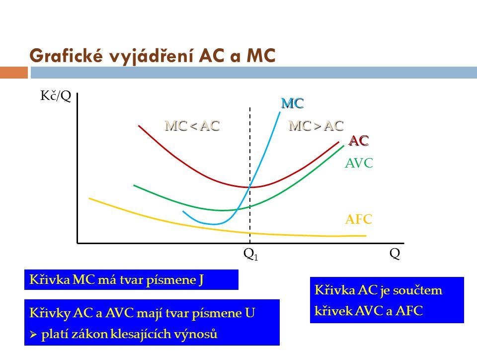 Grafické vyjádření AC a MC QQ1Q1 AC MC Kč/Q Křivka MC má tvar písmene J Křivky AC a AVC mají tvar písmene U  platí zákon klesajících výnosů MC < AC M