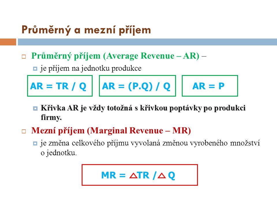 Průměrný a mezní příjem  Průměrný příjem (Average Revenue – AR) –  je příjem na jednotku produkce  Křivka AR je vždy totožná s křivkou poptávky po