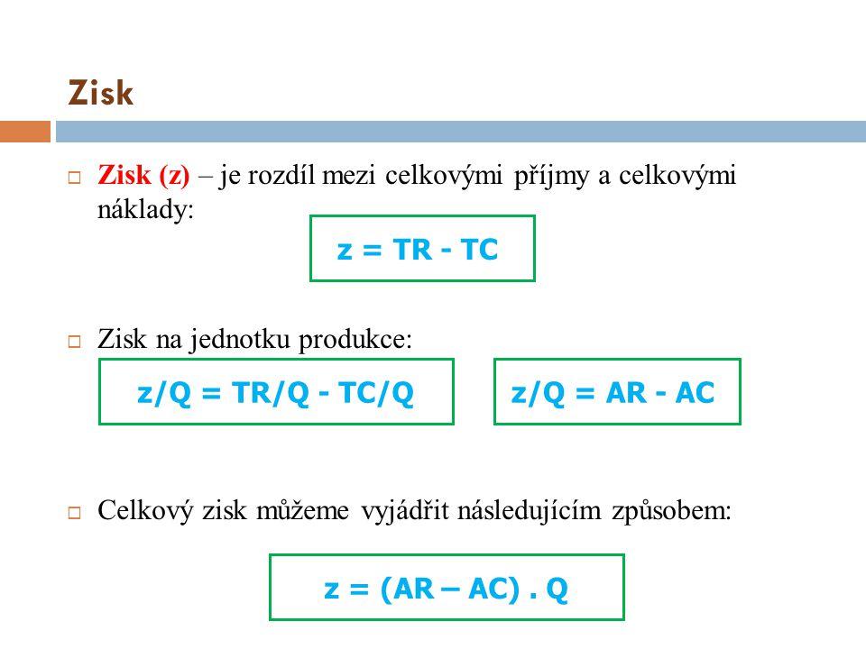 Zisk  Zisk (z) – je rozdíl mezi celkovými příjmy a celkovými náklady:  Zisk na jednotku produkce:  Celkový zisk můžeme vyjádřit následujícím způsob