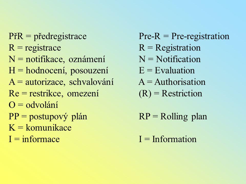 PřR = předregistrace Pre-R = Pre-registration R = registrace R = Registration N = notifikace, oznámení N = Notification H = hodnocení, posouzení E = Evaluation A = autorizace, schvalování A = Authorisation Re = restrikce, omezení (R) = Restriction O = odvolání PP = postupový plán RP = Rolling plan K = komunikace I = informace I = Information
