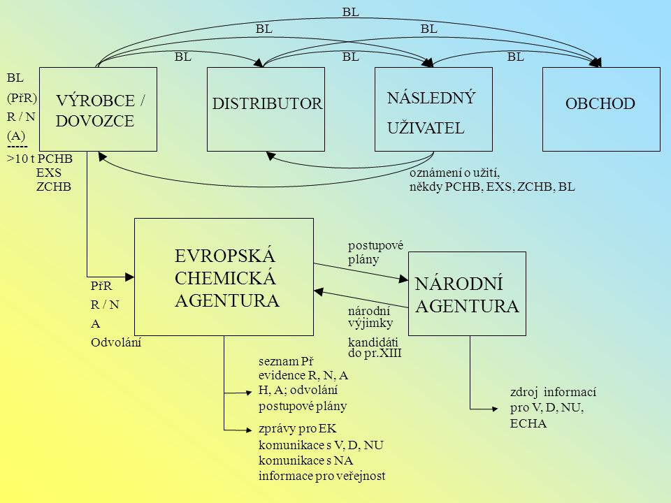 VÝROBCE / DOVOZCE DISTRIBUTOR NÁSLEDNÝ UŽIVATEL OBCHOD EVROPSKÁ CHEMICKÁ AGENTURA NÁRODNÍ AGENTURA BL PřR R / N A Odvolání BL (PřR) R / N (A) ----- >10 t PCHB EXS ZCHB oznámení o užití, někdy PCHB, EXS, ZCHB, BL zdroj informací pro V, D, NU, ECHA postupové plány národní výjimky kandidáti do pr.XIII seznam Př evidence R, N, A H, A; odvolání postupové plány zprávy pro EK komunikace s V, D, NU komunikace s NA informace pro veřejnost