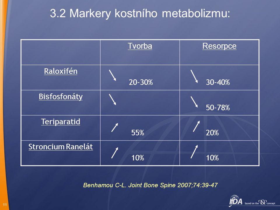 11 3.2 Markery kostního metabolizmu: TvorbaResorpce Raloxifén 20-30% 30-40% Bi s fosfonáty 50-78% Teriparatid 55% 20% Stroncium Ranelát 10% Benhamou C-L.