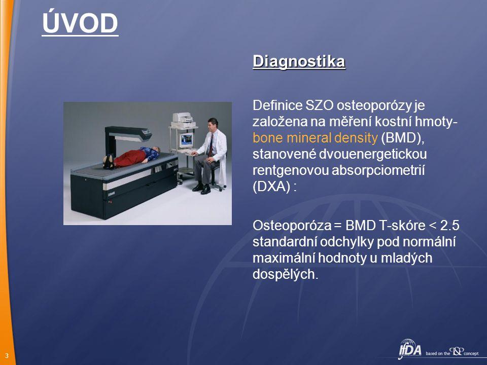 3 ÚVOD Diagnostika Definice SZO osteoporózy je založena na měření kostní hmoty- bone mineral density (BMD), stanovené dvouenergetickou rentgenovou absorpciometrií (DXA) : Osteoporóza = BMD T-skóre < 2.5 standardní odchylky pod normální maximální hodnoty u mladých dospělých.