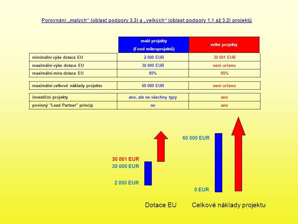 malé projekty velké projekty (Fond mikroprojektů) minimální výše dotace EU 2 000 EUR30 001 EUR maximální výše dotace EU30 000 EURnení určeno maximální