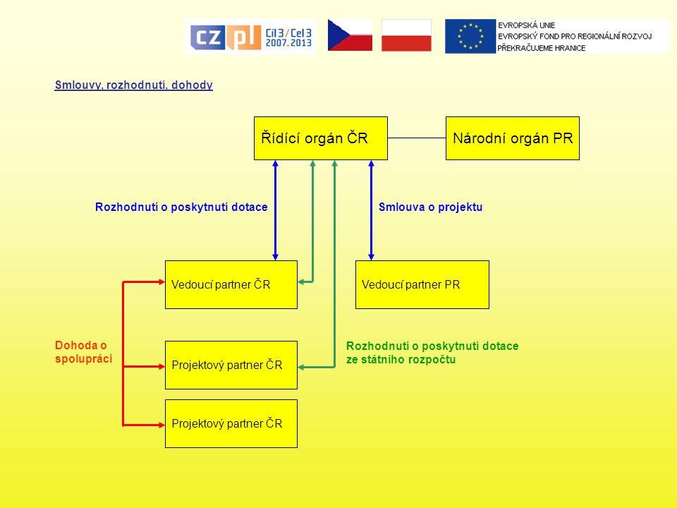 Projektová žádost Přílohy vyžadované pouze pro některé projekty – v ČR: - doklad opravňující vykonávat stavební práce - projektová dokumentace - doklad prokazující vlastnické právo partnera k nemovitostem, na nichž budou stavební práce prováděny - dokumenty prokazující, že projekt nemá negativní vliv na životní prostředí - projekty vytvářející příjmy – Modifikovaný základ pro výpočet podpory - projekty zakládající veřejnou podporu Přílohy musí doložit samostatně každý partner projektu Partneři z polské strany předkládají přílohy povinné pro polskou stranu