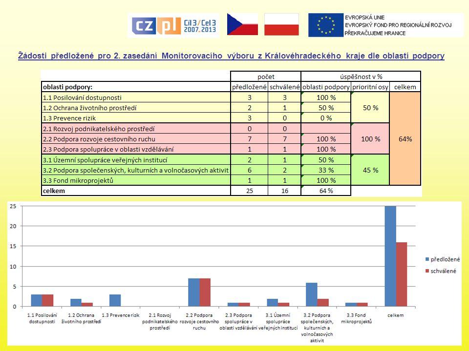 Žádosti předložené pro 2. zasedání Monitorovacího výboru z Královéhradeckého kraje dle oblastí podpory
