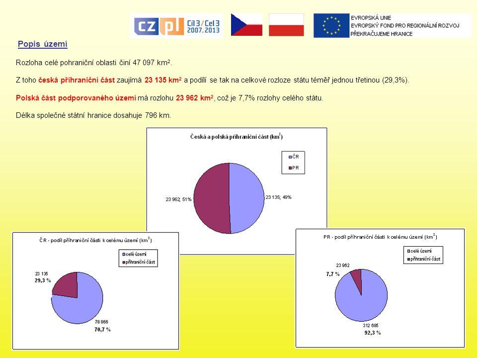 Financování Programu Program je spolufinancován z Evropského regionálního rozvojového fondu (dále ERDF) ve výši 219,46 mil.