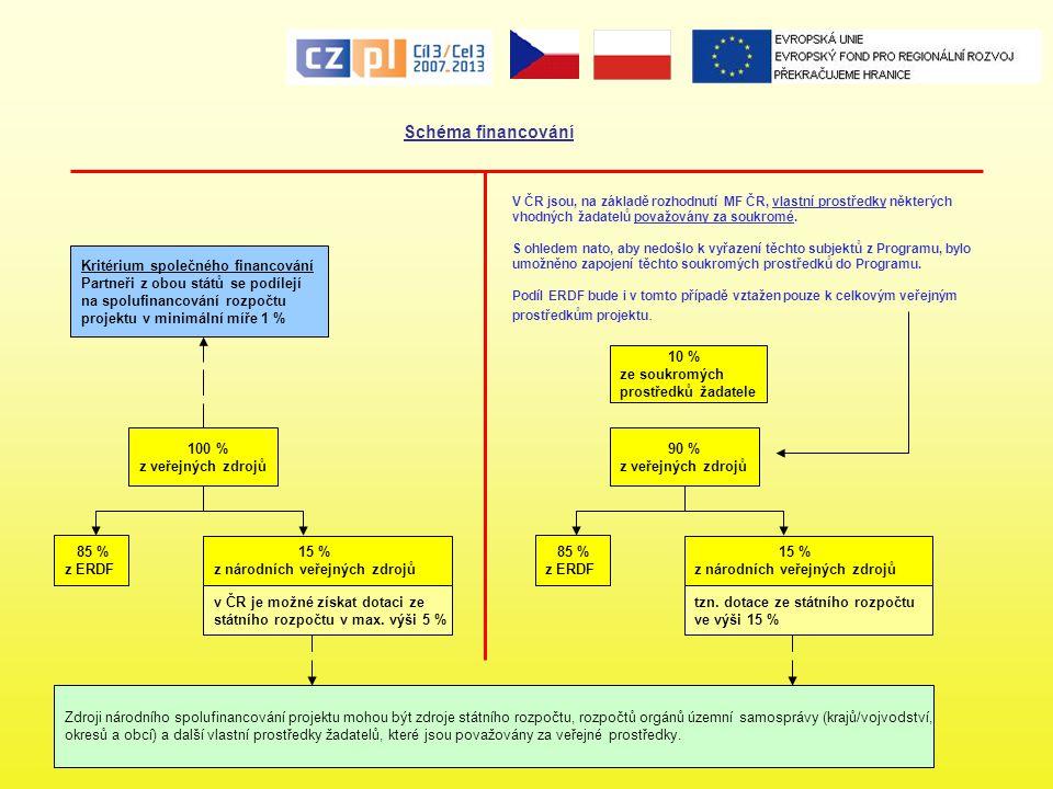 Schéma financování 85 % z ERDF 15 % z národních veřejných zdrojů 100 % z veřejných zdrojů v ČR je možné získat dotaci ze státního rozpočtu v max. výši