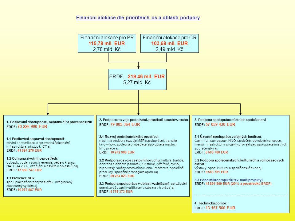 Finanční alokace dle prioritních os a oblastí podpory ERDF – 219,46 mil. EUR 5,27 mld. Kč Finanční alokace pro PR 115,78 mil. EUR 2,78 mld. Kč Finančn
