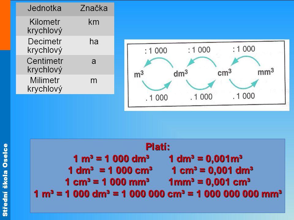 Střední škola Oselce Platí: 1 m³ = 1 000 dm³ 1 dm³ = 0,001m³ 1 dm³ = 1 000 cm³ 1 cm³ = 0,001 dm³ 1 dm³ = 1 000 cm³ 1 cm³ = 0,001 dm³ 1 cm³ = 1 000 mm³