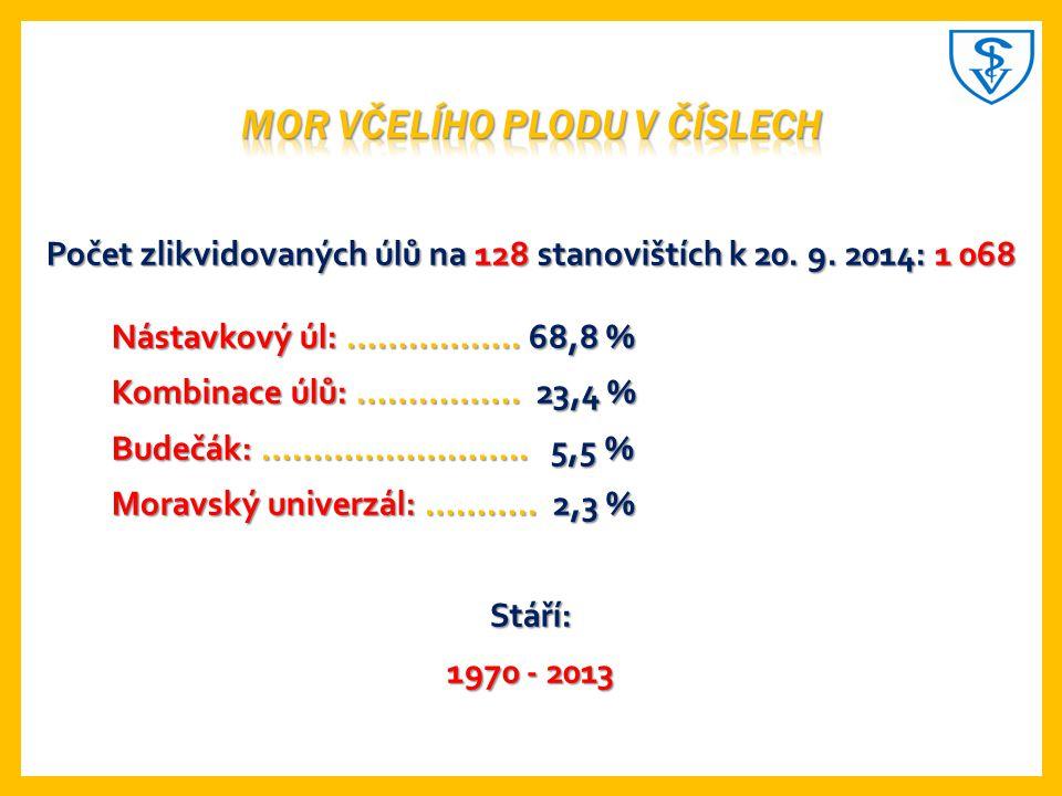 Počet zlikvidovaných úlů na 128 stanovištích k 20.