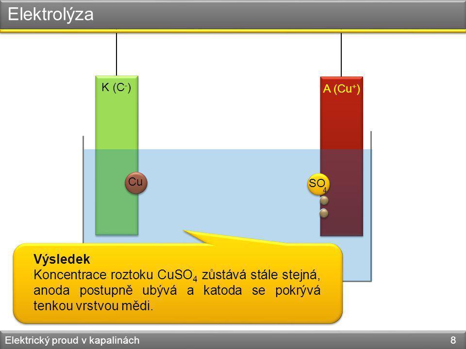 Elektrický proud v kapalinách 8 K (C - ) A (Cu + ) Cu SO 4 Elektrolýza Výsledek Koncentrace roztoku CuSO 4 zůstává stále stejná, anoda postupně ubývá