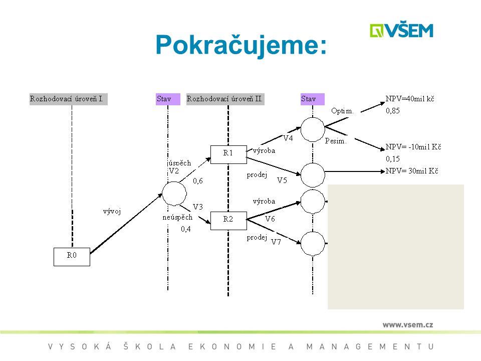 Zdokonalení a následný prodej větev V5 Neúspěch rozhodovací uzel R2 a: –V případě výroby V6 –V případě prodeje V7 V případě zdokonalení a následného p