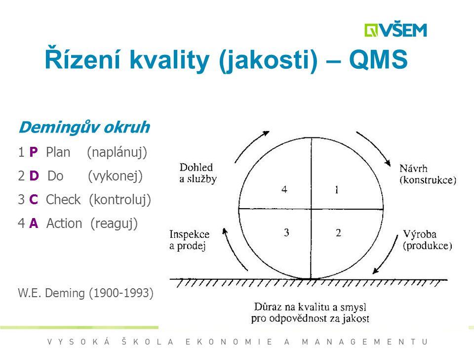 Kvalita (Jakost) Jakost (kvalita) –Soubor inherentních znaků produktu shodných s požadavky (shoda se specifikací, s požadavky technických předpisů nor