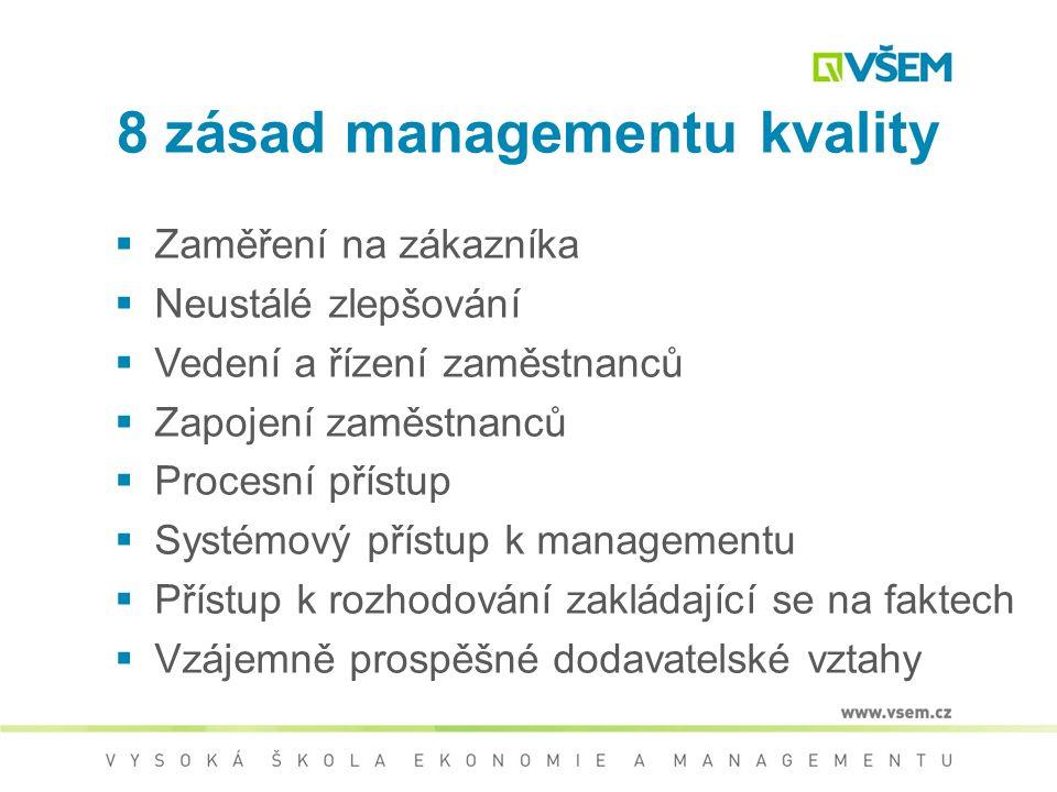Řízení kvality (QMS) Základní normy řady ISO 9000 ČSN EN ISO 9000:2006 Základní principy a slovník ČSN EN ISO 9001:2008 Systémy managementu kvality -